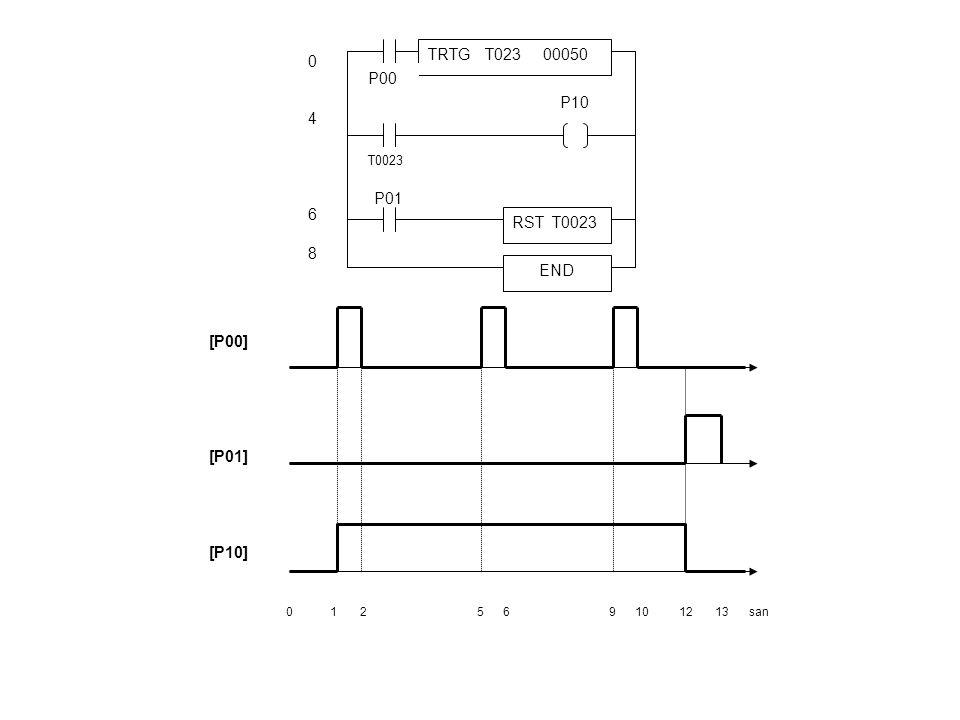 TRTG T023 00050 4 P00 P10 6 8 P01 RST T0023 END [P00] [P01] [P10]